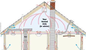 Heat Movement in attic space in Greensboro