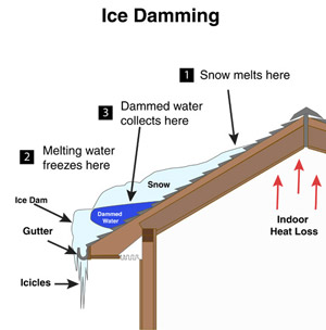 Melting snow & freezing water form ice dams